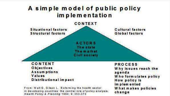 Εικόνα 1: Ανάλυση Δημοσίων Πολιτικών -Πολιτικής Υγείας