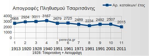 apografes-tsaritsani